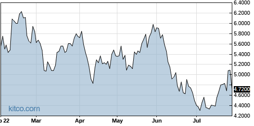 RNECY 6-Month Chart