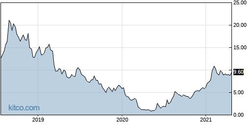 RNET 5-Year Chart