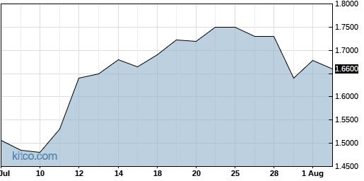 RNWEF 1-Month Chart