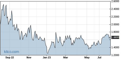 RNWEF 1-Year Chart