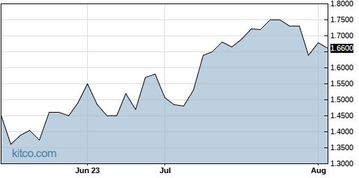 RNWEF 3-Month Chart