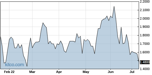 RNWEF 6-Month Chart