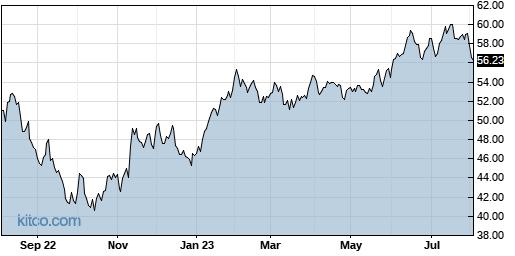 ROBO 1-Year Chart