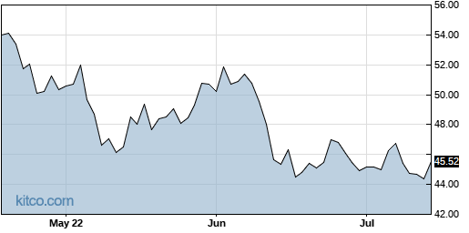 ROBO 3-Month Chart