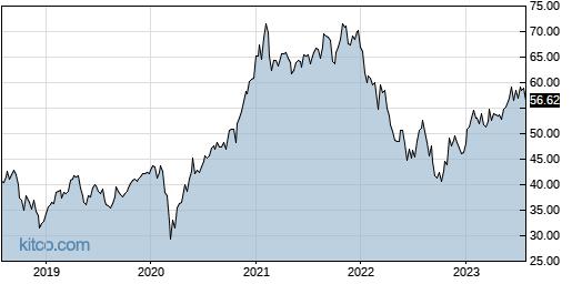 ROBO 5-Year Chart