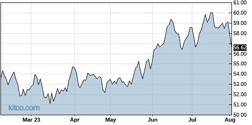 ROBO 6-Month Chart