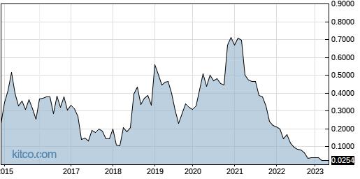 ROIUF 10-Year Chart