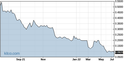 ROIUF 1-Year Chart