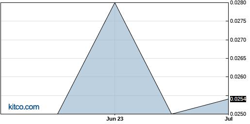 ROIUF 3-Month Chart