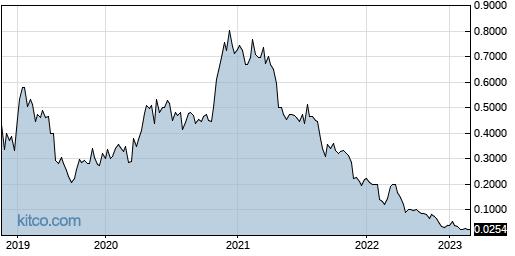 ROIUF 5-Year Chart