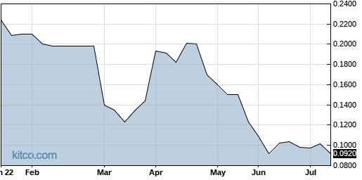 ROIUF 6-Month Chart