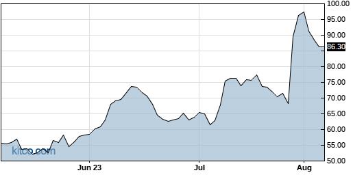 ROKU 3-Month Chart