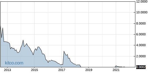 ROSGQ 10-Year Chart