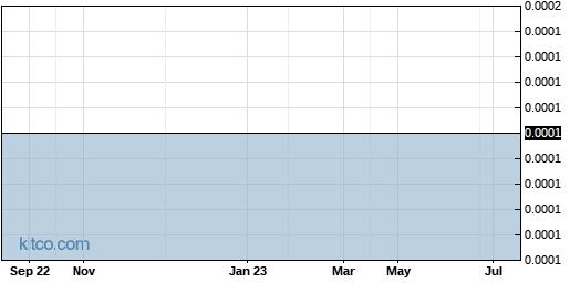 ROSGQ 1-Year Chart