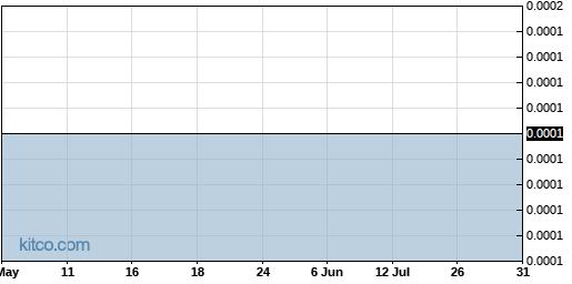 ROSGQ 3-Month Chart