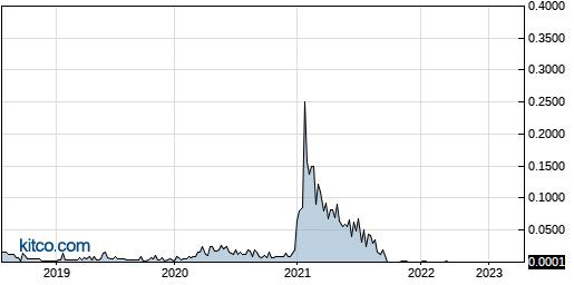 ROSGQ 5-Year Chart