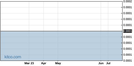 ROSGQ 6-Month Chart