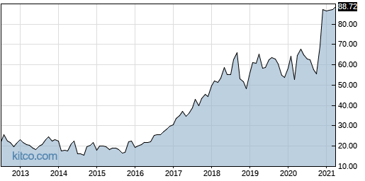 RP 10-Year Chart