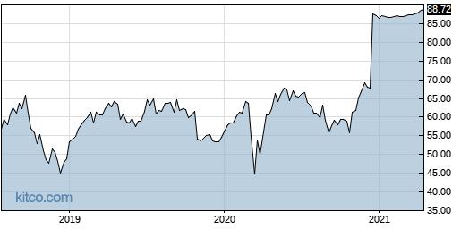 RP 5-Year Chart