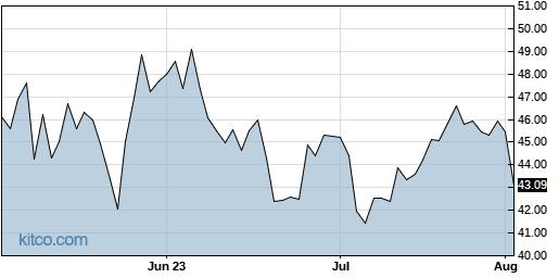 RPD 3-Month Chart