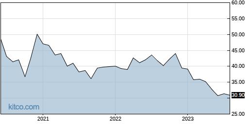 RPRX 10-Year Chart