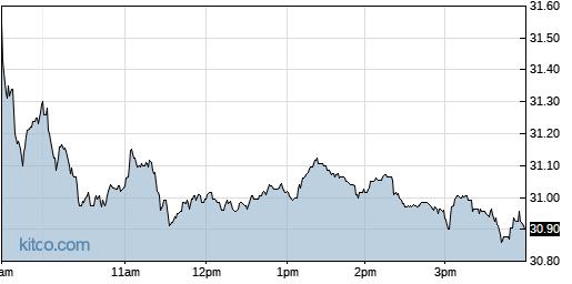 RPRX 1-Day Chart