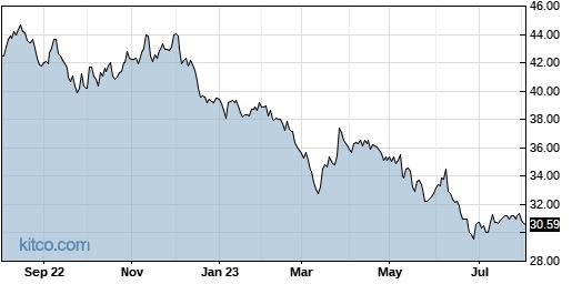 RPRX 1-Year Chart
