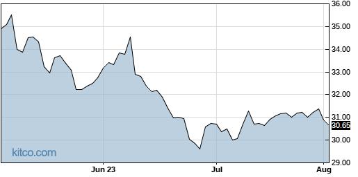 RPRX 3-Month Chart