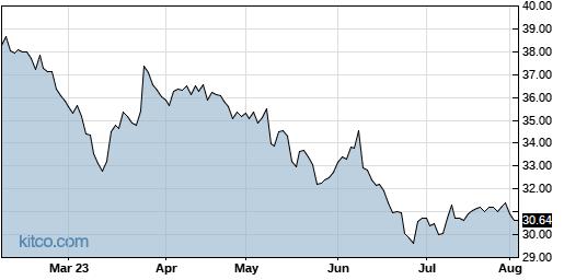 RPRX 6-Month Chart