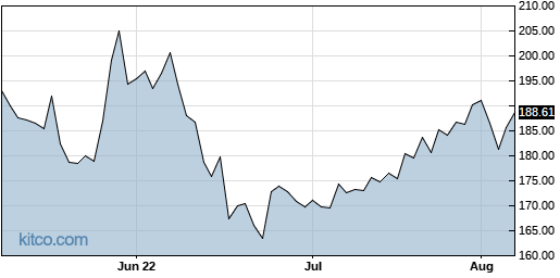 RS 3-Month Chart