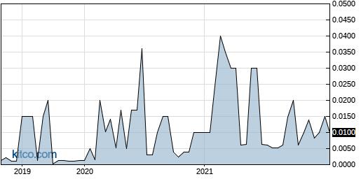 RSAM 5-Year Chart