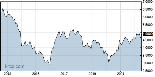 RSGUF 10-Year Chart
