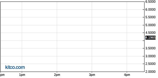 RSGUF 1-Day Chart