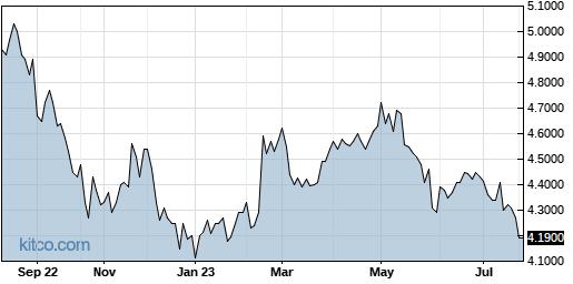 RSGUF 1-Year Chart
