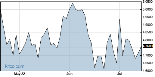 RSGUF 3-Month Chart