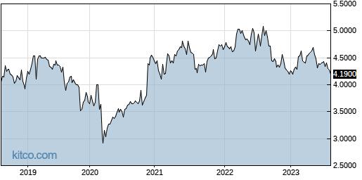 RSGUF 5-Year Chart