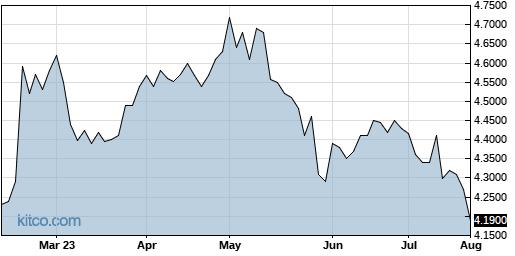RSGUF 6-Month Chart
