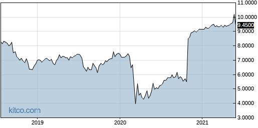 RSNAY 5-Year Chart