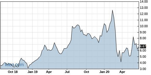 RUBI 5-Year Chart