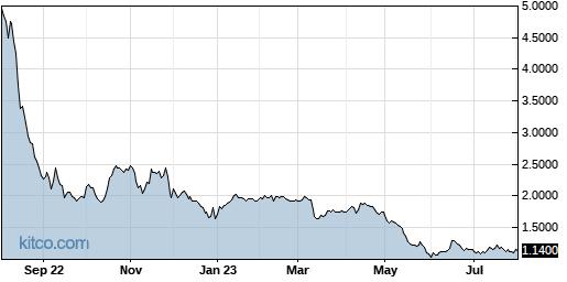 RVP 1-Year Chart