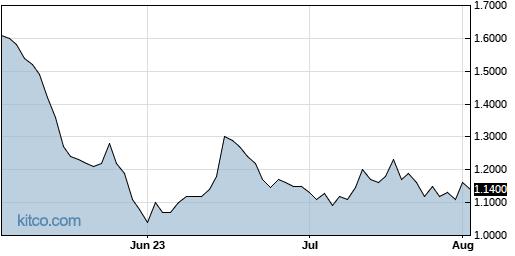 RVP 3-Month Chart