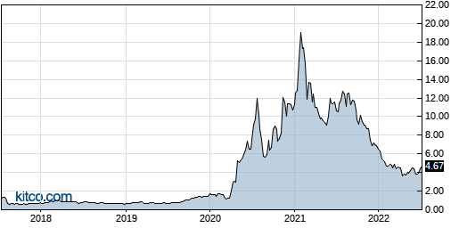 RVP 5-Year Chart