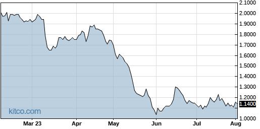 RVP 6-Month Chart