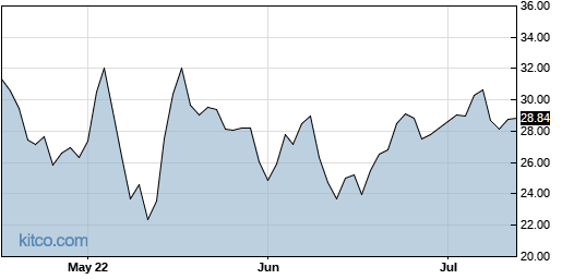RXDX 3-Month Chart