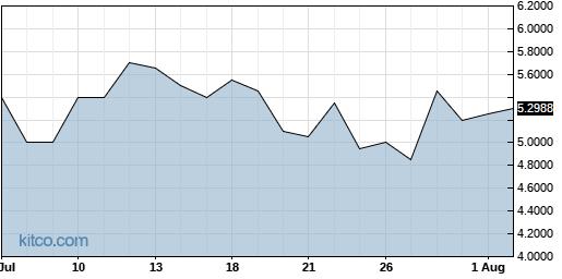 RXMD 1-Month Chart
