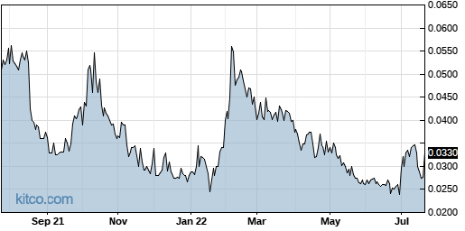 RXMD 1-Year Chart