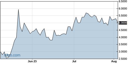 RXMD 3-Month Chart