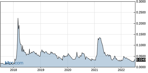 RXMD 5-Year Chart