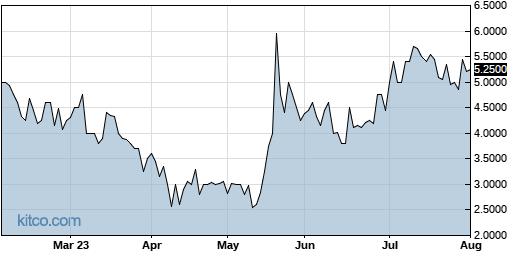 RXMD 6-Month Chart