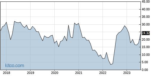 RYTM 10-Year Chart